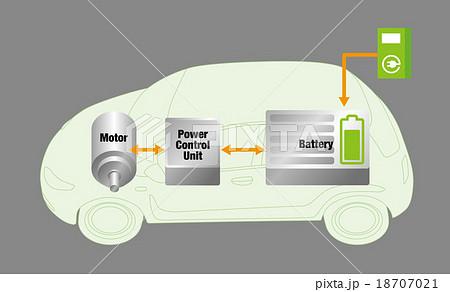 「無料 イラスト 電気自動車」の画像検索結果